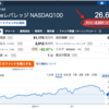 【悲報】買って早々「iFreeレバレッジ NASDAQ100」が暴落w