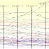 第15回東方Projectの人気投票のポイント率推移