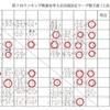 3/28の練習(県春季大会出場者決定リーグ戦始まる)