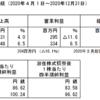 日本動物高度医療センター【6039】 IRメモ