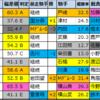 【明日のメインレース予想】2020/9/26(土)