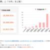 【大和ネクスト銀行】日経平均や為替を当てると10万円以上の定期預金で5万円もらえる