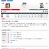 2019-06-19 カープ第67戦(マツダスタジアム)3対6ロッテ(36勝29敗2分)大瀬良背信の投球。4被弾に沈む。