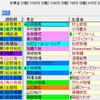 【重賞展望】第50回函館2歳S(GⅢ)