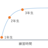「縄練(基礎練)」の内容・取り組み方で1年後のレベルが大きく変わる -ダブルダッチ-