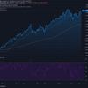 2021-4-13 週明け米国株の状況