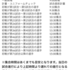 【東日本マスター選手権 試合順番】