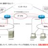 LAN内にルータが複数台存在する場面って?(2)
