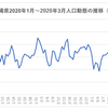 2020年3月度、北海道は人流が減少。沖縄県は自粛の影響が見られず
