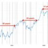「投資の大原則」に学ぶ、一括投資のリスク