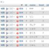 【DB:結合・レコード】追加/更新/削除の方法
