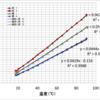 熱電対による温度測定の実験レポート 参考例