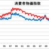 お金ジャブジャブ政策で日本はデフレへ突入?将来的には株価暴落。