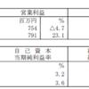 トーセイ・リート投資法人(3451)の2017年10月期決算