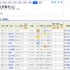 【地方重賞予想&回顧】2018/6/27-11R-大井-帝王賞予想