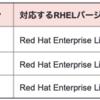 Red Hat OpenStack Platform 16.1 紹介
