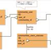 Laravel  認証カスタマイズ 複数tableを結合しての認証で Auth::user() に必要な値を入れる方法