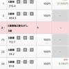 覚え書き日報 『7月11日・火曜日』