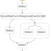 【Serverless Framework】Serverless Step FunctionsプラグインでStep Functionsを定義する
