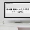 日本株 前日比+5,072円(+1.63%) 評価損益合計+55,655円