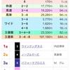 目黒記念、『プチ穴馬を探せ!』から 10番人気が馬券になるー!!の巻