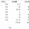 3008の九州弾丸旅行、ランニングコストをまとめてみた。