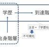 10分でわかる日本のメリトクラシー(≒学歴社会)研究史