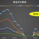 燃油代(サーチャージ)が8月購入分から値上げで「Zone D」へ、北米・欧州は7000円増。