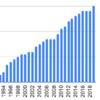 1990年から任天堂を積み立てるとどうなるか