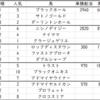 札幌2歳ステークス2020出走馬予定馬考察と消去法予想