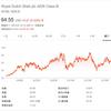 【RDS.B】ロイヤル・ダッチ・シェルの株価と配当落ち日、5.82%の高配当利回りで投資妙味あり