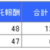 ピクテ・インデックスシリーズのコスト
