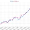 今週(3/24~28)のEA運用結果 +630,299円(+536.1pips) 週利+6.07 % 今週は非常に順調でした。TOPは雪豹ポンドル!