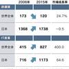 日経経済教室:新時代の競争政策(上)大橋弘東大教授