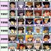(完全版)日本アニメの人気キャラ32年の変遷と傾向--アニメ誌の人気投票より--