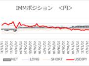 「円ネットロング変動見られず」【今週のIMMポジション】2021/1/25