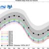 北極の海氷体積、史上2位の小ささ