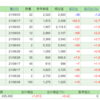 【国内株式】2021/9/3のネオモバ購入メモ とうとう国内PFがプラスに(4月以来5か月ぶり)