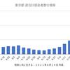 東京5094人 新型コロナ感染確認 5週間前の感染者数は563人