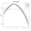 フィッシャーの正確確率検定とカイ自乗検定と尤度比検定