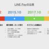 注目の決済サービス「LINE Pay」の沿革、過去92本のプレスリリースまとめ