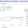 中国における気になった金融関連ニュース(2018年11月15日)