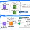 CloudFrontからS3にuploadしたコンテンツ(サイト)にアクセスする手順まとめ【AWS】