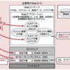情報処理安全確保支援士 3.6 HTTP及びWebアプリケーションの脆弱性と対策
