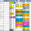 ステイヤーズステークス【過去成績データ】好走馬傾向2020
