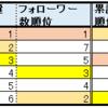 HKT48の4期生の前に現れたSHOOWROOMという魔法のツール(AKB48グループ主力メンバーとHKT48メンバーについての若干のデータも含む。)