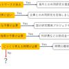 研究タイプ別アプローチ判定フローチャート