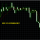 3月4週目は英・雇用統計や米・FOMC等、変動が大きな経済指標が盛り沢山!