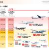 JALの新中期経営計画(2017-2020)。手堅い計画と新領域への挑戦。マイレージ関連への言及は無し。