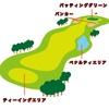 初心者ゴルファーが最低限覚えておきたい、ゴルフのルール
